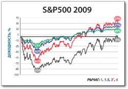 Влияние финансового рычага на рост и волатильность