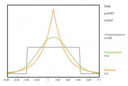 Плотность вероятности ОНР