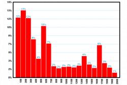 Гистограмма дневных «цен» закрытия индекса ММВБ с 1998 по 2009 год