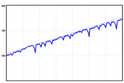 пример динамики стоимости фонда при использовании мартингейла