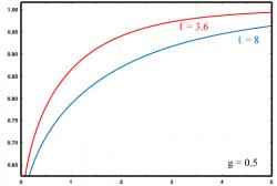 Зависимость вероятности достижения цели от срока вложения при реалистичной цели