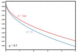 Зависимость вероятности достижения цели от срока вложения при нереалистичной цели
