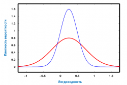 Плотность вероятности при разных дисперсиях