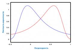 Плотность вероятности при разных значениях коэффициента асимметрии