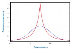 Плотность вероятности при разных значениях коэффициента эксцесса