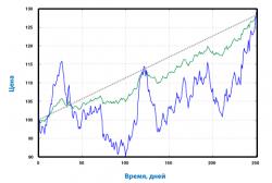 Траектория цены при разных значениях волатильности