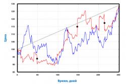 Траектория цены при разных значениях эксцесса