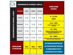 Оптимальный финансовый рычаг для различных рынков