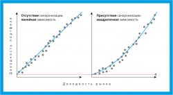 Эффекты синхронизации