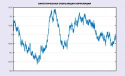 Скользящая корреляция