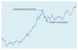 Пример короткой торговой позиции, закрытой с прибылью