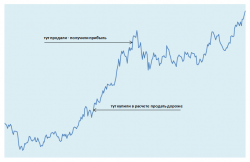 Пример длинной торговой позиции, закрытой с прибылью
