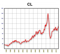 Динамика стоимости нефти 1998-2010