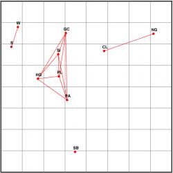 Графическое отображение взаимосвязей сырьевых товаров