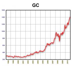 Динамика стоимости золота 1998-2010