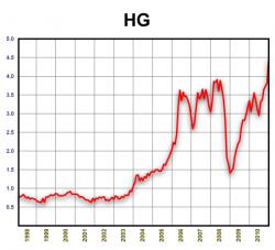 Динамика стоимости меди 1998-2010