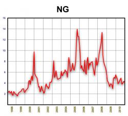 Динамика стоимости природного газа 1998-2010