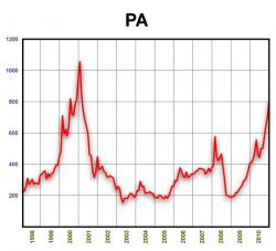Динамика стоимости палладия 1998-2010