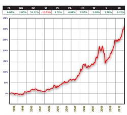Динимика стоимости оптимальный товарного портфеля 1998-2010