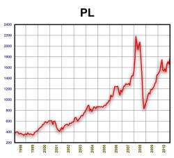 Динамика стоимости платины 1998-2010