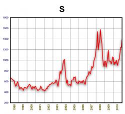 Динамика стоимости сои 1998-2010