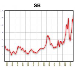 Динамика стоимости сахара 1998-2010