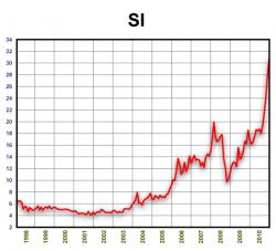 Динамика стоимости серебра 1998-2010