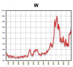 Динамика стоимости пшеницы 1998-2010