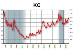 динамика стоимости кофе 1998-2009