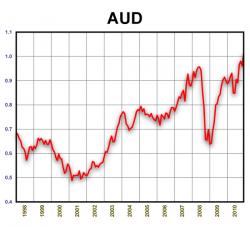 AUD/USD. 1998-2010
