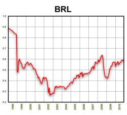 BRL/USD. 1998-2010