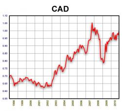 CAD/USD. 1998-2010