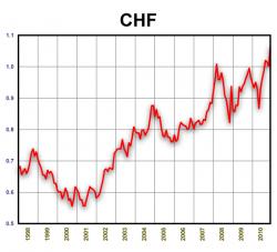 CHF/USD. 1998-2010