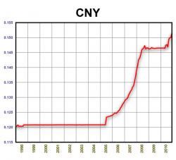CNY/USD. 1998-2010