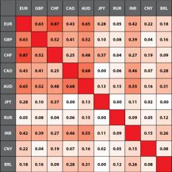 Корреляции курсов основных мировых валют