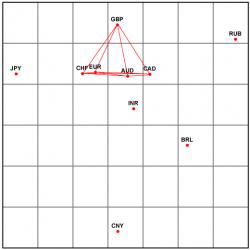 Графическое отображение взаимосвязей курсов основных мировых валют