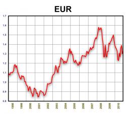 EUR/USD. 1998-2010