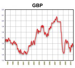 GBP/USD. 1998-2010