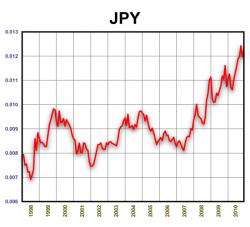 JPY/USD. 1998-2010