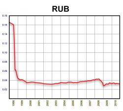 RUB/USD. 1998-2010