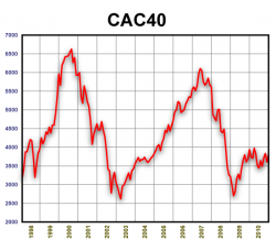 CAC40. 1998-2010.