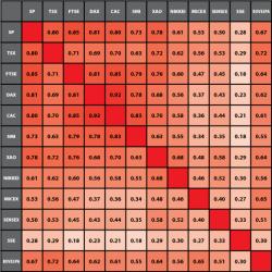 Корреляции национальных биржевых индексов