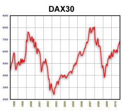 DAX30. 1998-2010