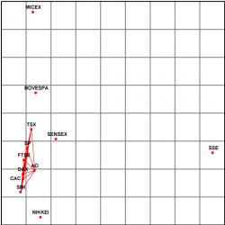 Графическое отображение взаимосвязей национальных биржевых индексов
