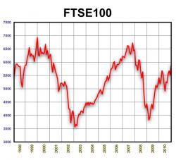 FTSE 100. 1998-2010