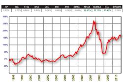 Оптимальный портфель акций без коротких продаж