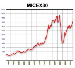 ММВБ30. 1998-2010