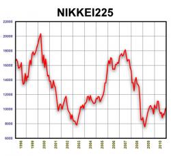 NIKKEI225. 1998-2010