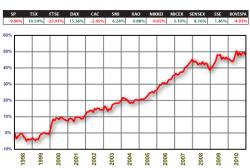 Оптимальный портфель акций с короткими продажами