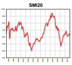 SMI20. 1998-2010